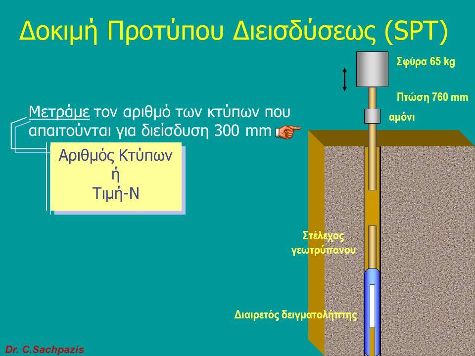 Δοκιμή Προτύπου Διεισδύσεως (SPT)