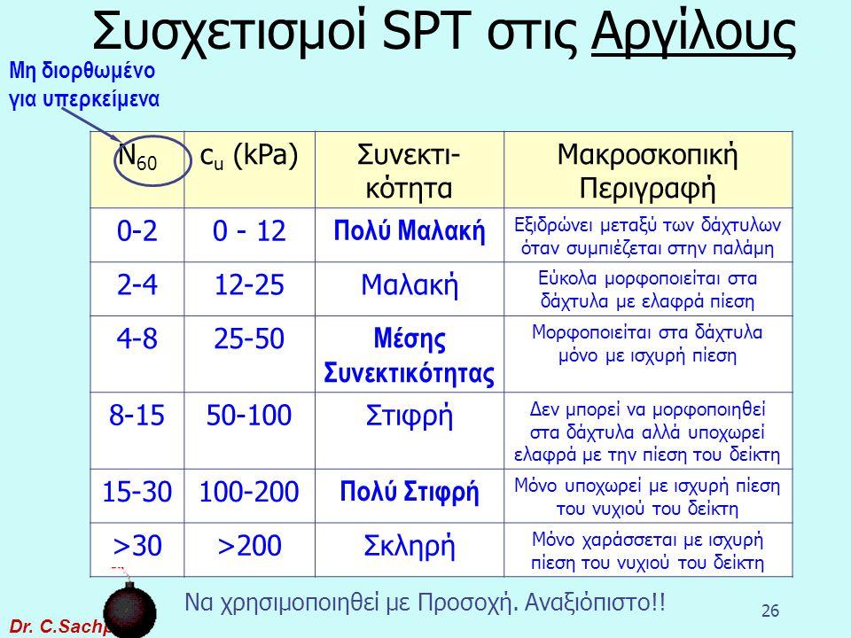 Συσχετισμοί SPT στις Αργίλους