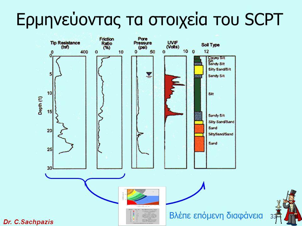 Ερμηνεύοντας τα στοιχεία του SCPT