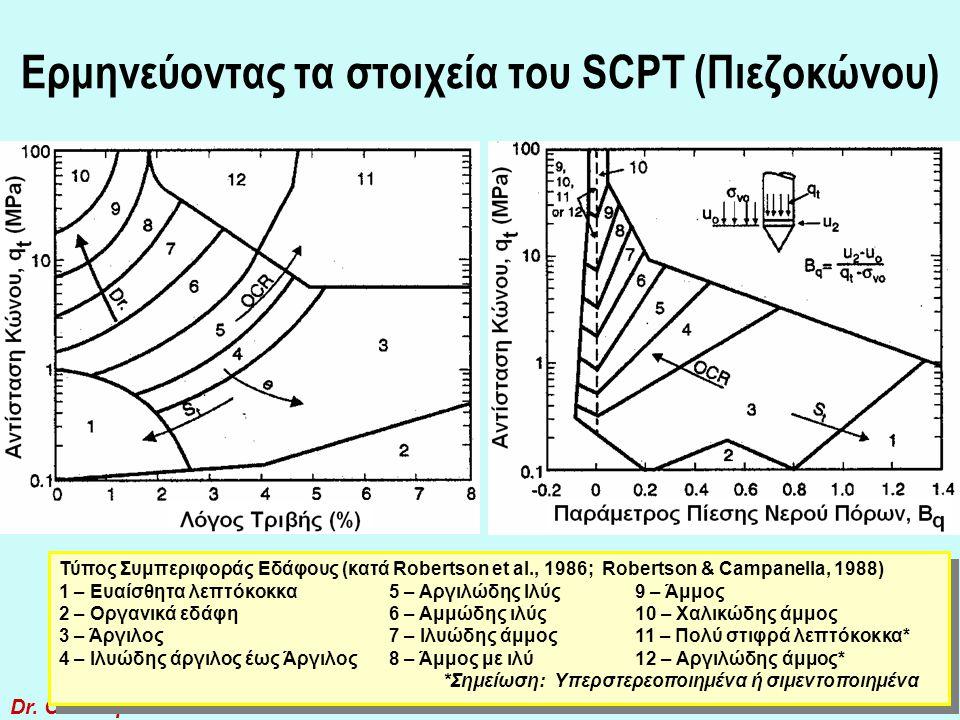 Ερμηνεύοντας τα στοιχεία του SCPT (Πιεζοκώνου)