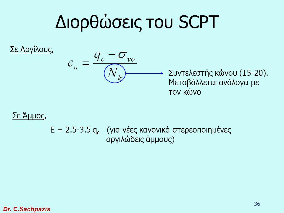 Διορθώσεις του SCPT Σε Αργίλους,