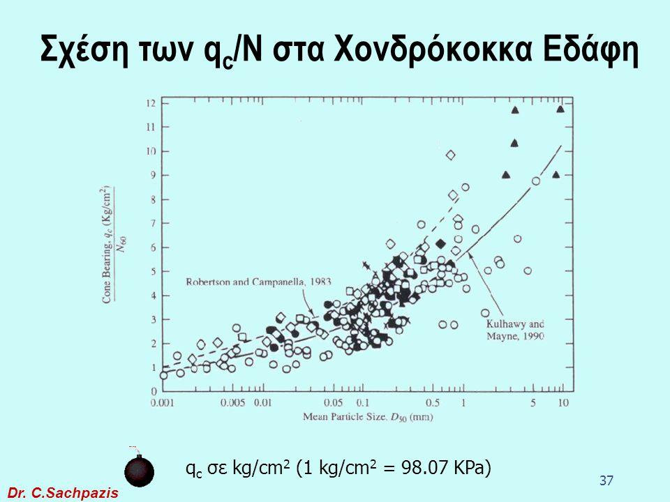 Σχέση των qc/N στα Χονδρόκοκκα Εδάφη