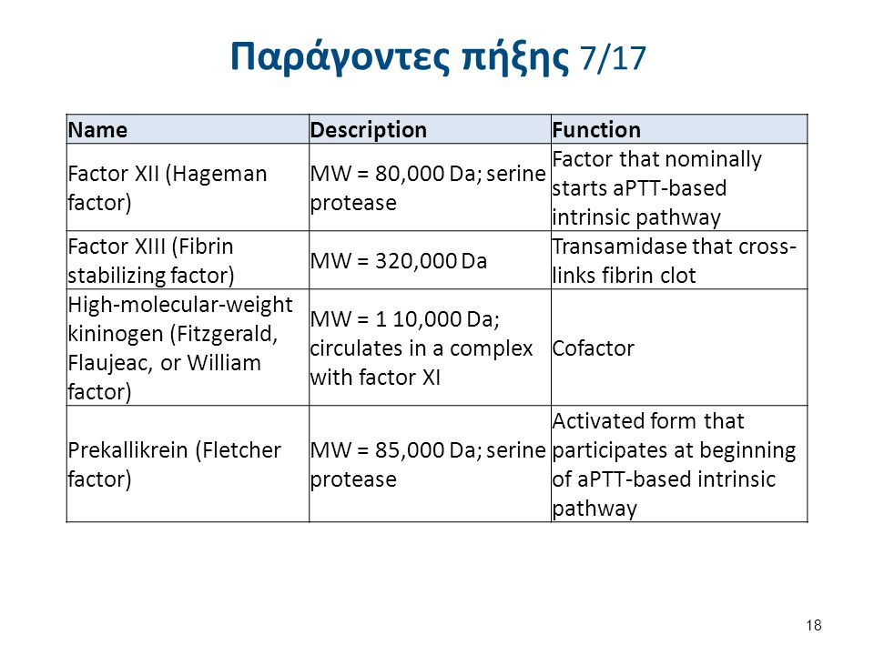 Παράγοντες πήξης 8/17 Name. Description. Function. Fibrinogen (Factor 1) Molecular Weight (MW) = 340,000 daltons (Da); glycoprotein.