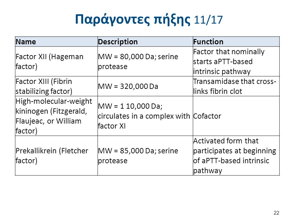 Παράγοντες πήξης 12/17 Name. Description. Function. Fibrinogen (Factor 1) Molecular Weight (MW) = 340,000 daltons (Da); glycoprotein.