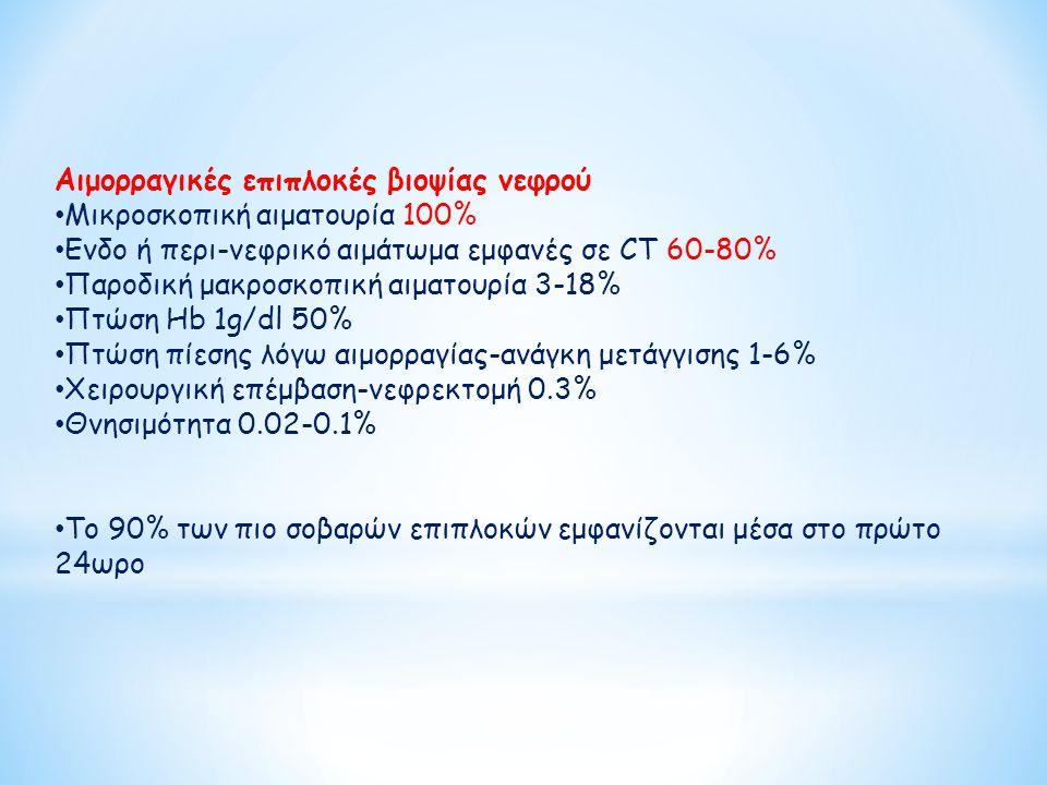 Αιμορραγικές επιπλοκές βιοψίας νεφρού