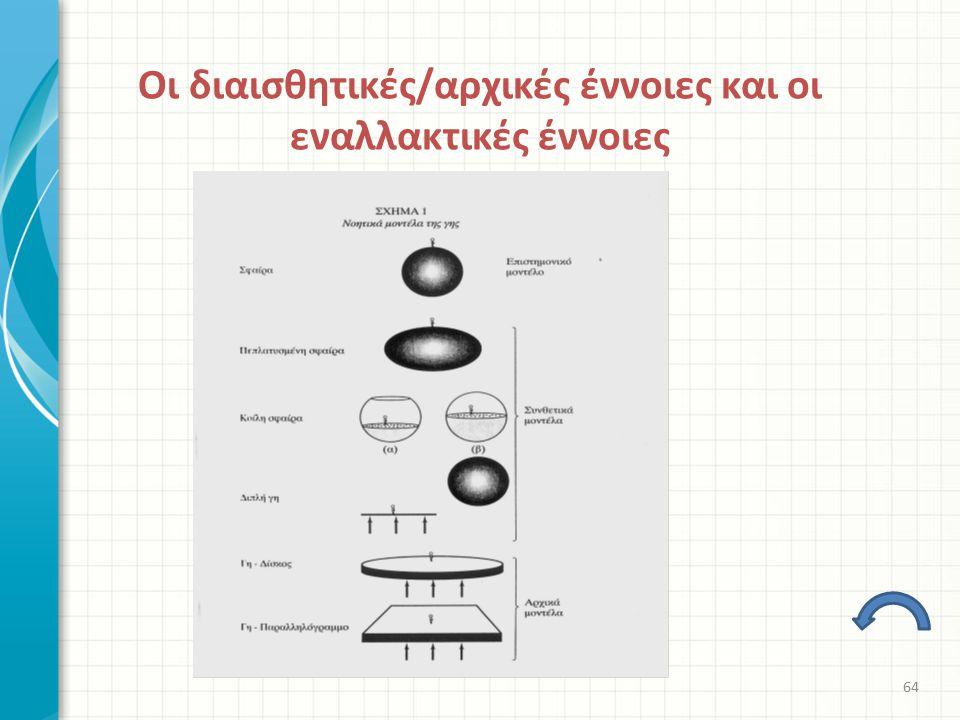 Οι διαισθητικές/αρχικές έννοιες και οι εναλλακτικές έννοιες