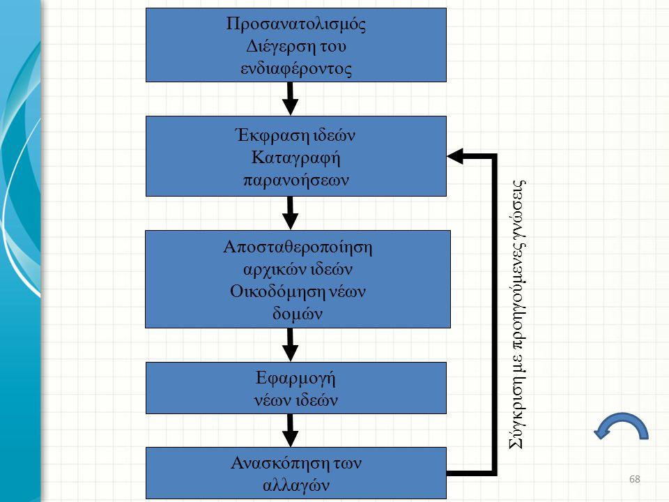 Σύγκριση με προηγούμενες γνώσεις