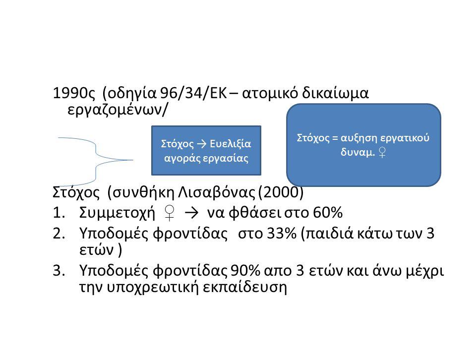 1990ς (οδηγία 96/34/ΕΚ – ατομικό δικαίωμα εργαζομένων/