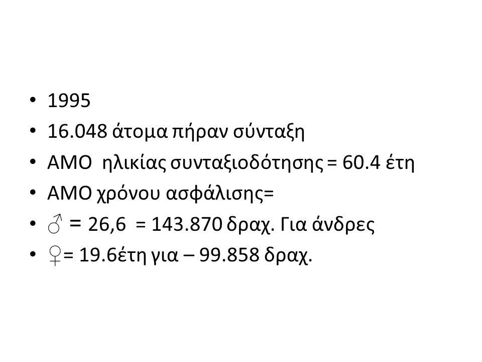 1995 16.048 άτομα πήραν σύνταξη. ΑΜΟ ηλικίας συνταξιοδότησης = 60.4 έτη. ΑΜΟ χρόνου ασφάλισης= ♂ = 26,6 = 143.870 δραχ. Για άνδρες.