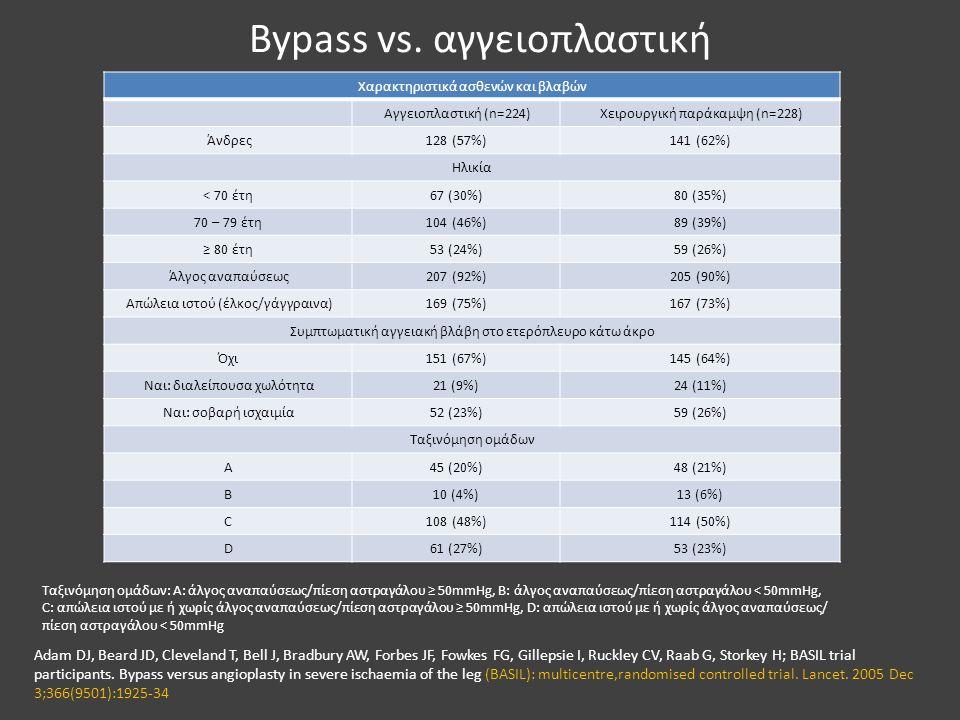 Bypass vs. αγγειοπλαστική
