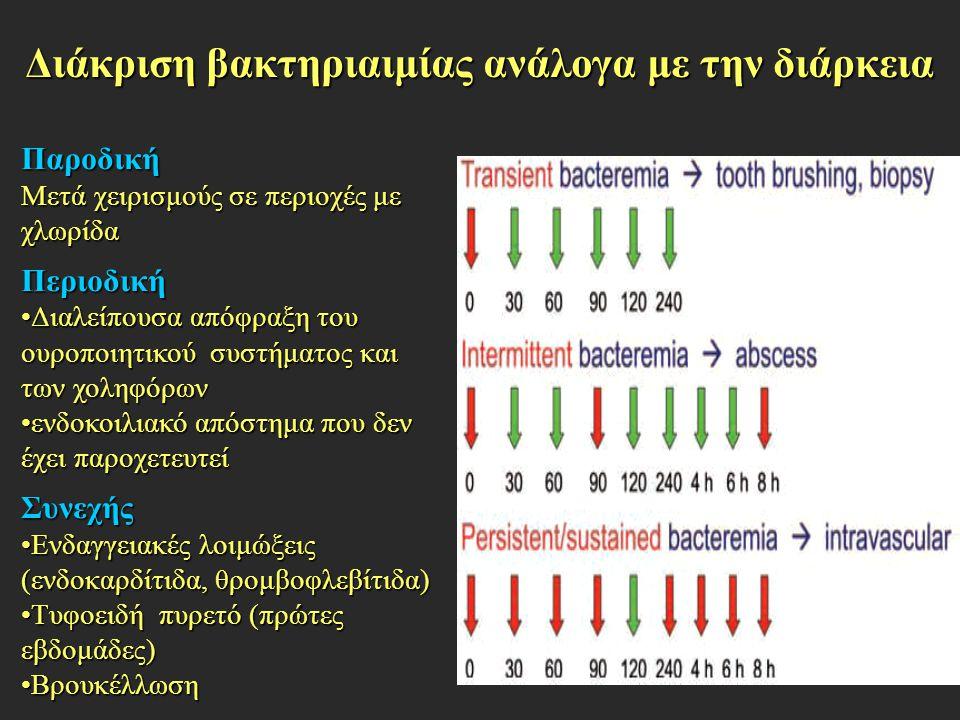 Διάκριση βακτηριαιμίας ανάλογα με την διάρκεια