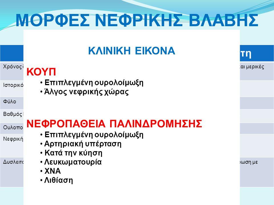 ΜΟΡΦΕΣ ΝΕΦΡΙΚΗΣ ΒΛΑΒΗΣ