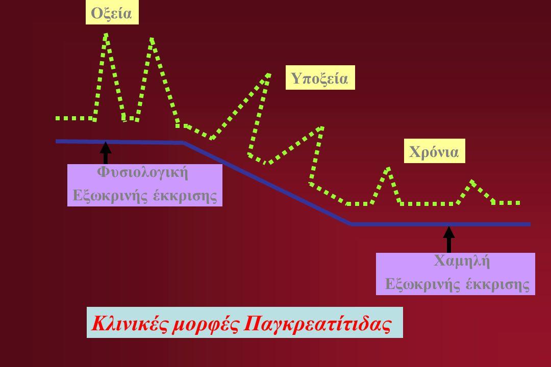Κλινικές μορφές Παγκρεατίτιδας