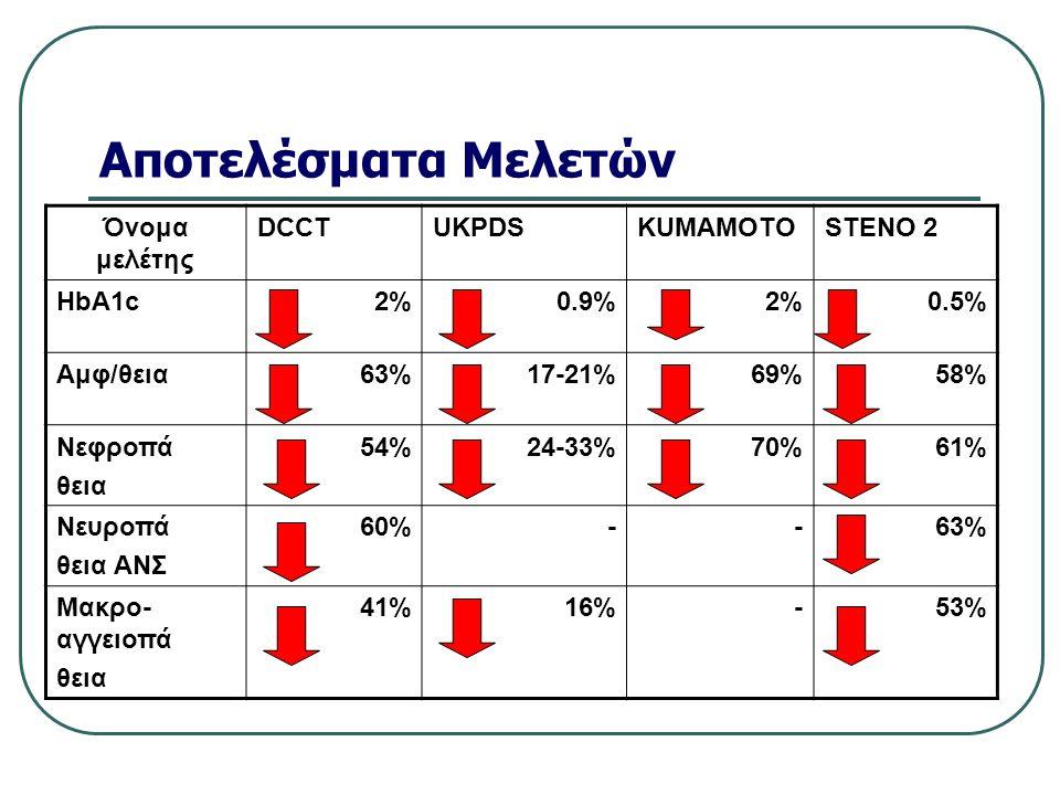 Αποτελέσματα Μελετών Όνομα μελέτης DCCT UKPDS KUMAMOTO STENO 2 HbA1c