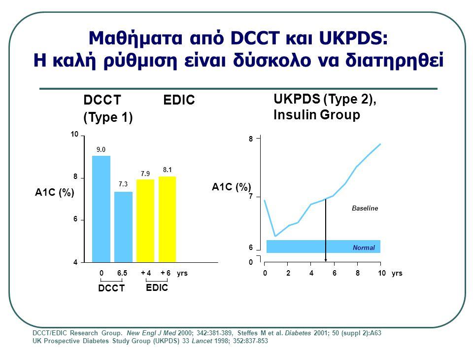 Μαθήματα από DCCT και UKPDS: Η καλή ρύθμιση είναι δύσκολο να διατηρηθεί