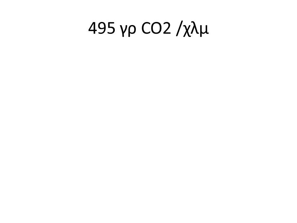 495 γρ CO2 /χλμ