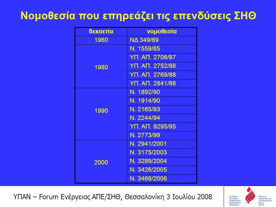 Νομοθεσία που επηρεάζει τις επενδύσεις ΣΗΘ