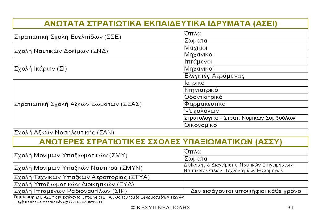 © ΚΕΣΥΠ ΝΕΑΠΟΛΗΣ