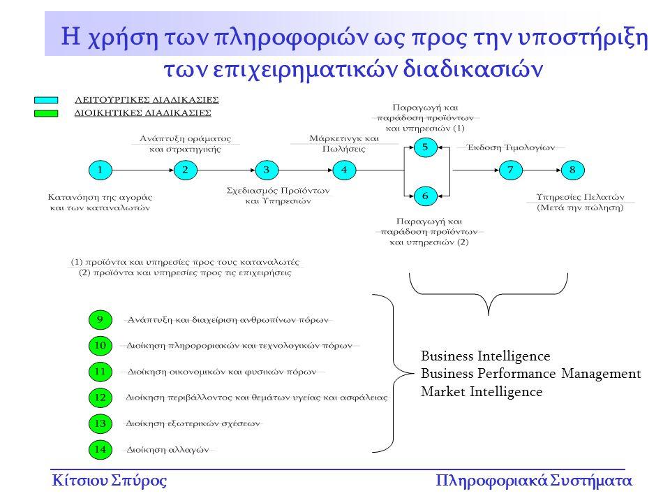 Η χρήση των πληροφοριών ως προς την υποστήριξη των επιχειρηματικών διαδικασιών