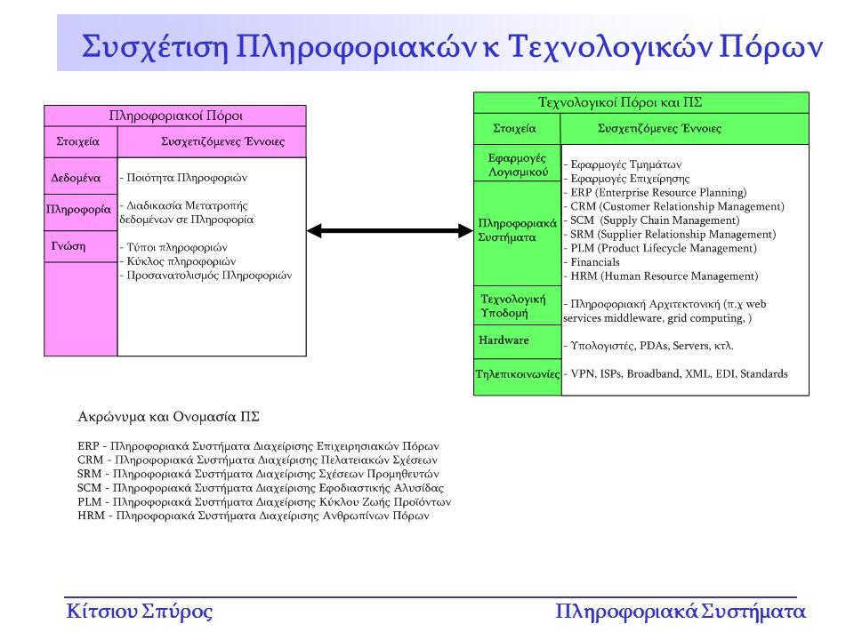Συσχέτιση Πληροφοριακών κ Τεχνολογικών Πόρων