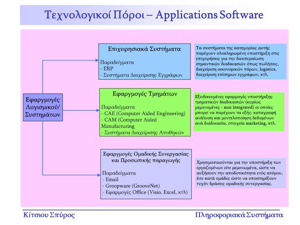 Τεχνολογικοί Πόροι – Applications Software