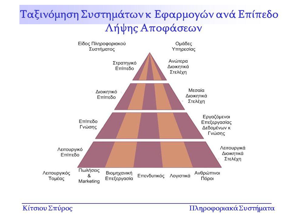 Ταξινόμηση Συστημάτων κ Εφαρμογών ανά Επίπεδο Λήψης Αποφάσεων