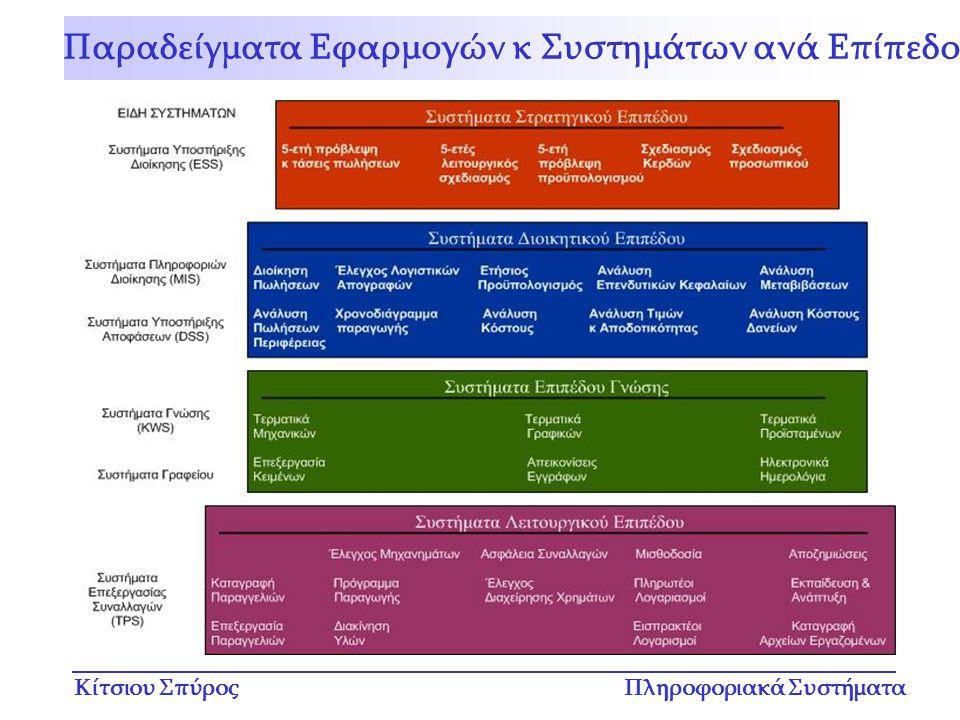 Παραδείγματα Εφαρμογών κ Συστημάτων ανά Επίπεδο