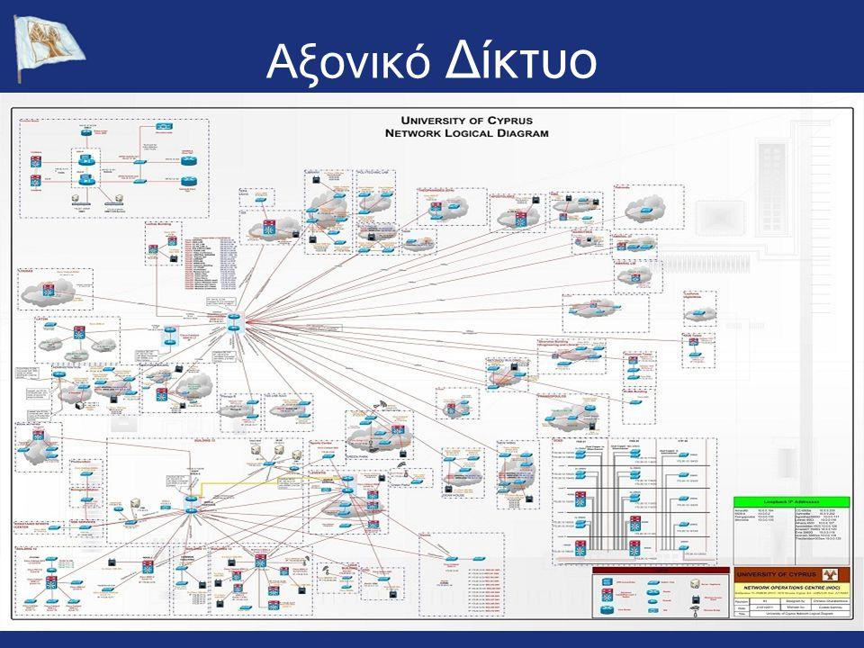 Αξονικό Δίκτυο
