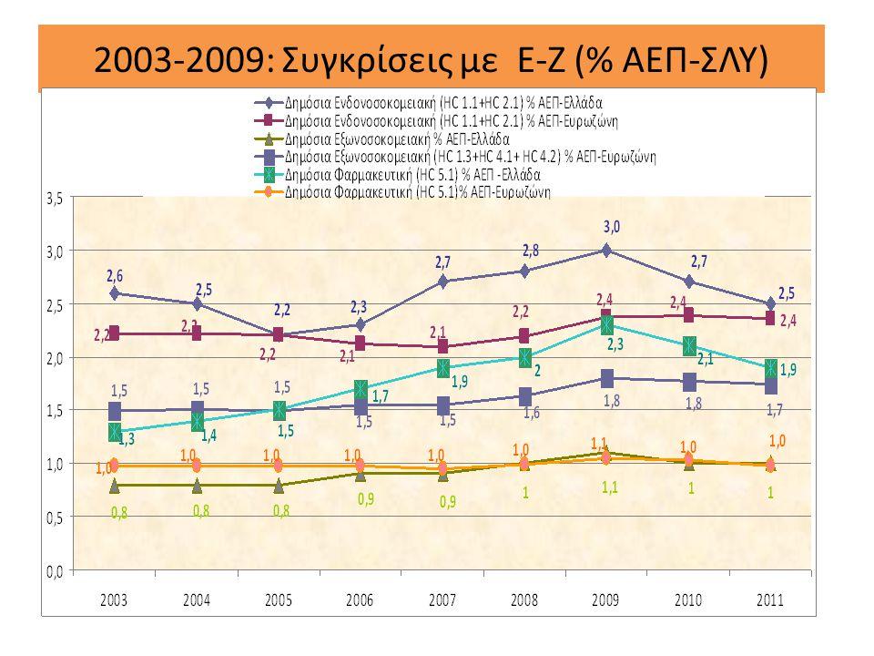 2003-2009: Συγκρίσεις με Ε-Ζ (% ΑΕΠ-ΣΛΥ)