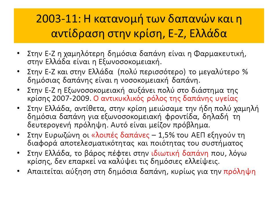 2003-11: Η κατανομή των δαπανών και η αντίδραση στην κρίση, Ε-Ζ, Ελλάδα