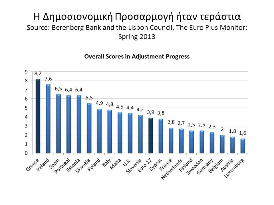 Η Δημοσιονομική Προσαρμογή ήταν τεράστια Source: Berenberg Bank and the Lisbon Council, The Euro Plus Monitor: Spring 2013