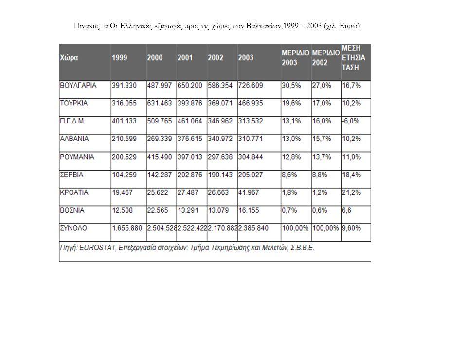 Πίνακας α:Οι Ελληνικές εξαγωγές προς τις χώρες των Βαλκανίων,1999 – 2003 (χιλ. Ευρώ)
