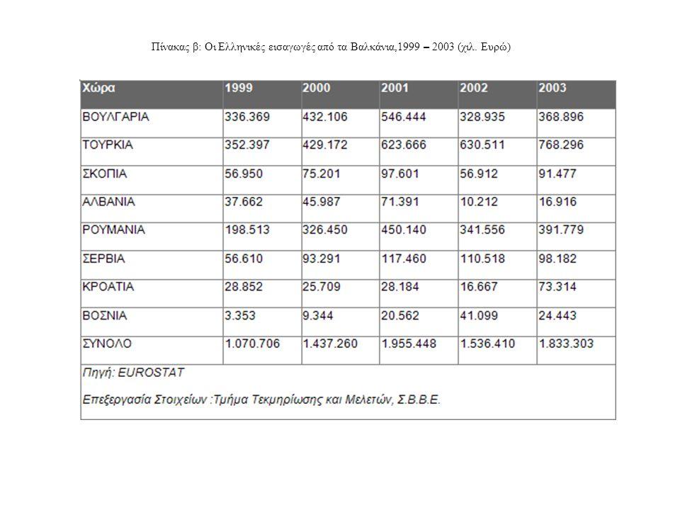 Πίνακας β: Οι Ελληνικές εισαγωγές από τα Βαλκάνια,1999 – 2003 (χιλ