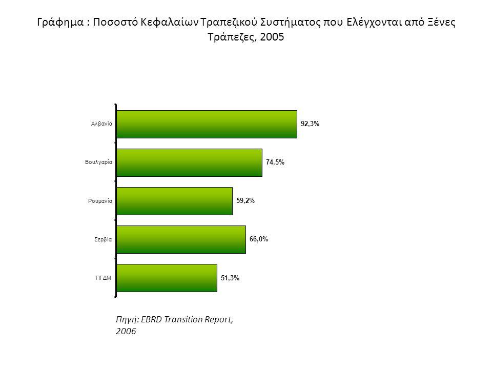 Γράφημα : Ποσοστό Κεφαλαίων Τραπεζικού Συστήματος που Ελέγχονται από Ξένες Τράπεζες, 2005