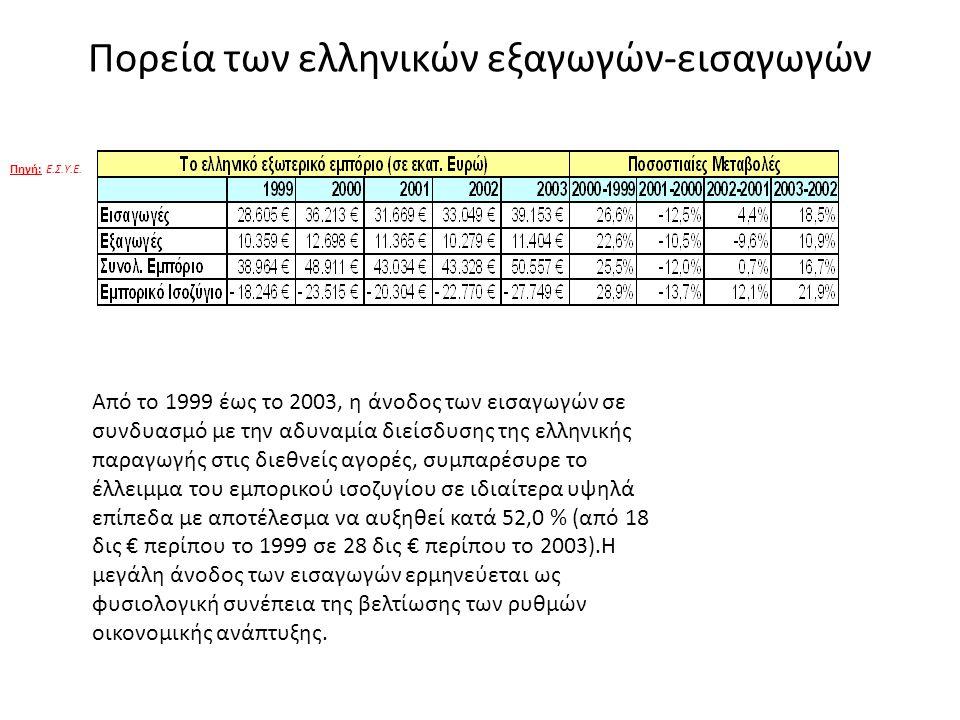 Πορεία των ελληνικών εξαγωγών-εισαγωγών