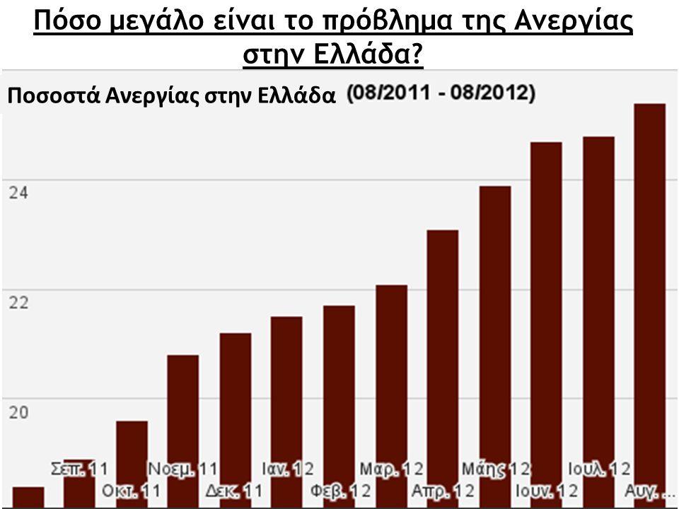 Πόσο μεγάλο είναι το πρόβλημα της Ανεργίας στην Ελλάδα