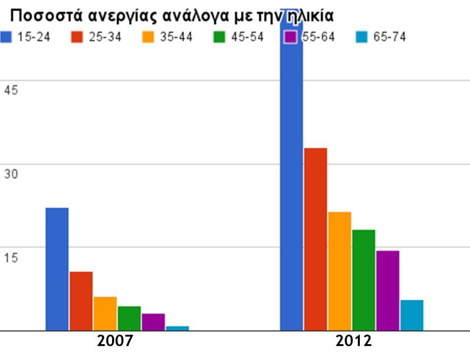 2007 2012 Η νεαρές ηλικίες πλήττονται περισσότερο......