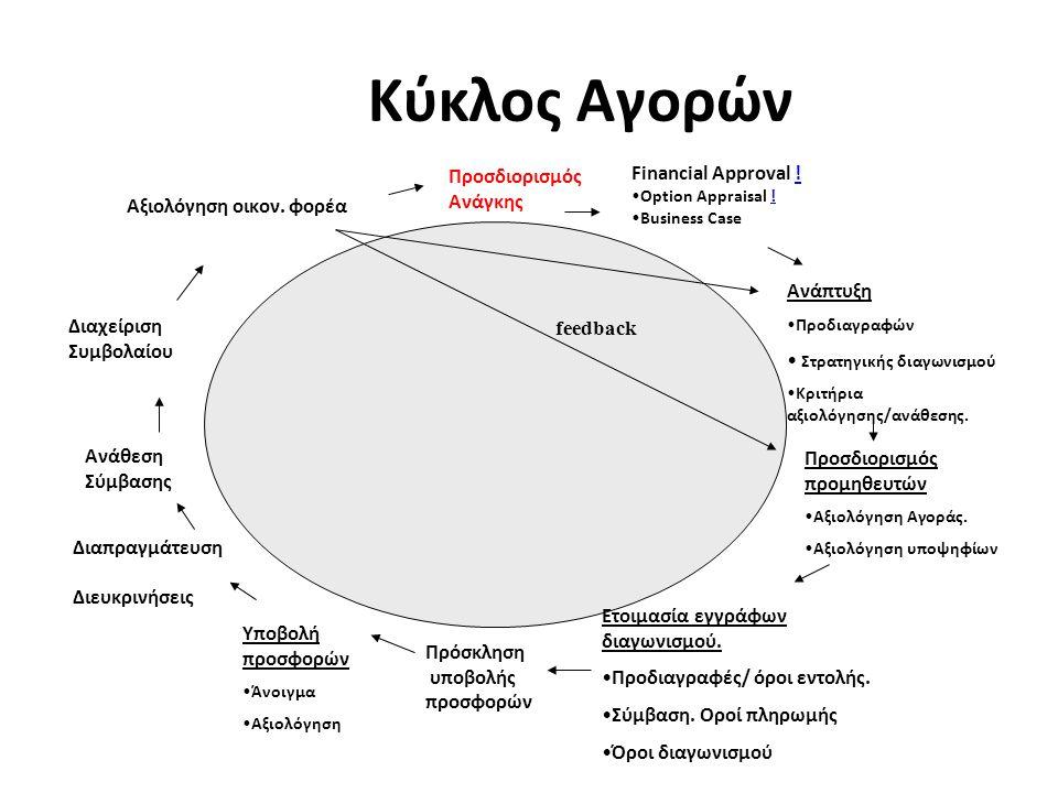 Κύκλος Αγορών Financial Approval ! Προσδιορισμός Ανάγκης