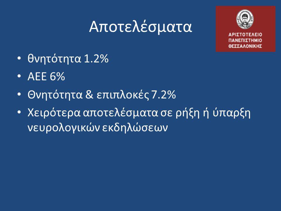Αποτελέσματα θνητότητα 1.2% ΑΕΕ 6% Θνητότητα & επιπλοκές 7.2%