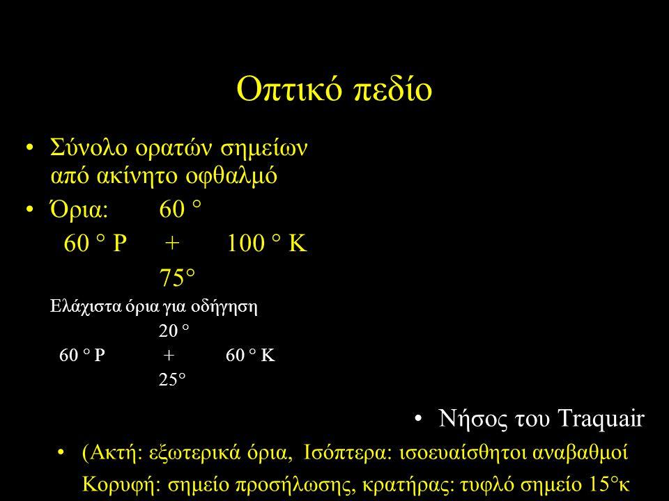 Οπτικό πεδίο Σύνολο ορατών σημείων από ακίνητο οφθαλμό Όρια: 60 °