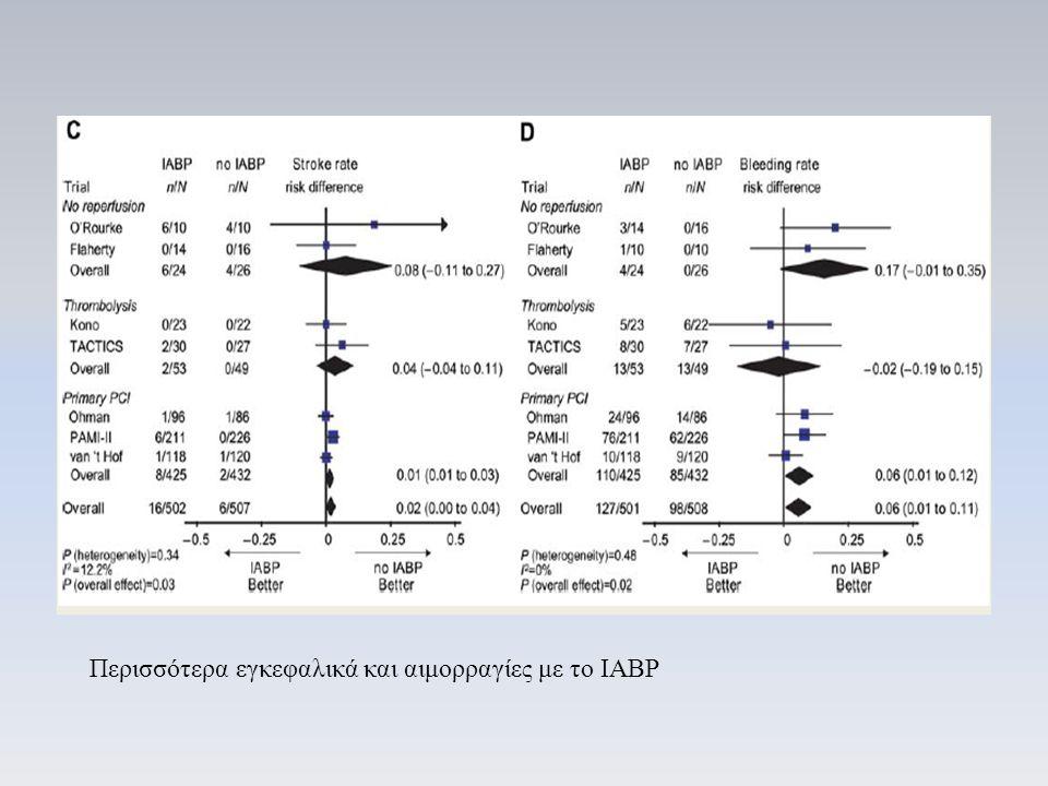 Περισσότερα εγκεφαλικά και αιμορραγίες με το IABP