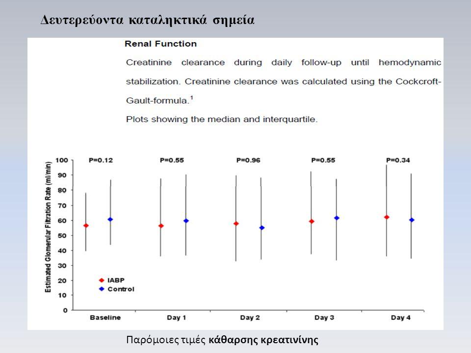 Παρόμοιες τιμές κάθαρσης κρεατινίνης