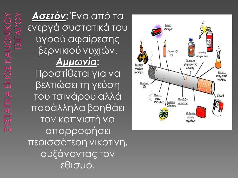 Συστατικα εΝΟΣ ΚΑΝΟΝΙΚΟΥ ΤσιγΑρου