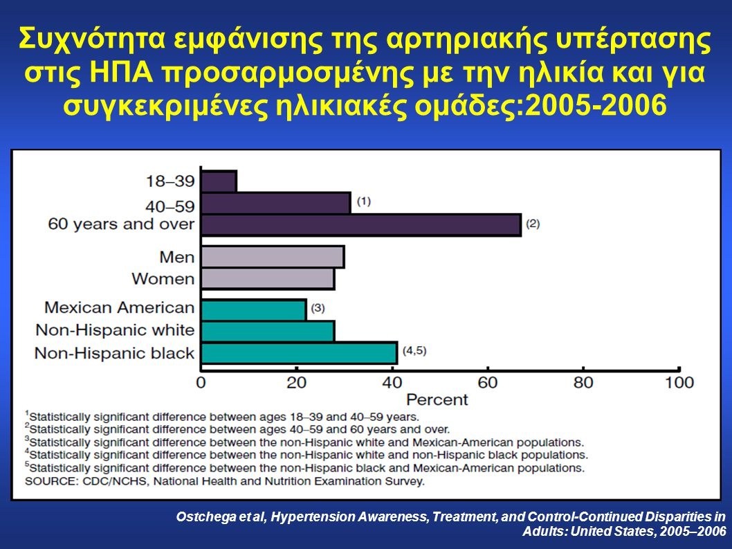 Συχνότητα εμφάνισης της αρτηριακής υπέρτασης στις ΗΠΑ προσαρμοσμένης με την ηλικία και για συγκεκριμένες ηλικιακές ομάδες:2005-2006