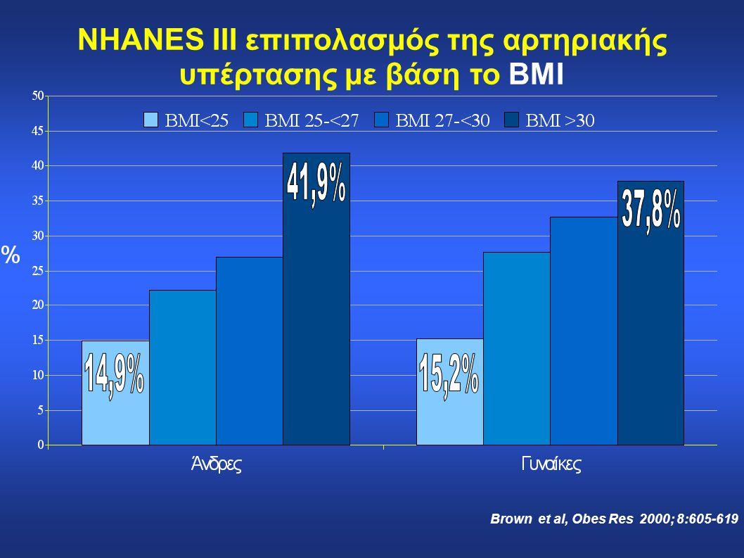NHANES III επιπολασμός της αρτηριακής υπέρτασης με βάση το BMI