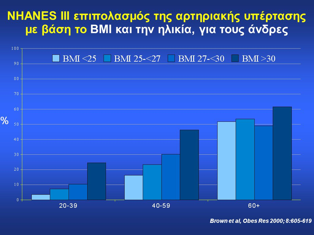 NHANES III επιπολασμός της αρτηριακής υπέρτασης με βάση το BMI και την ηλικία, για τους άνδρες