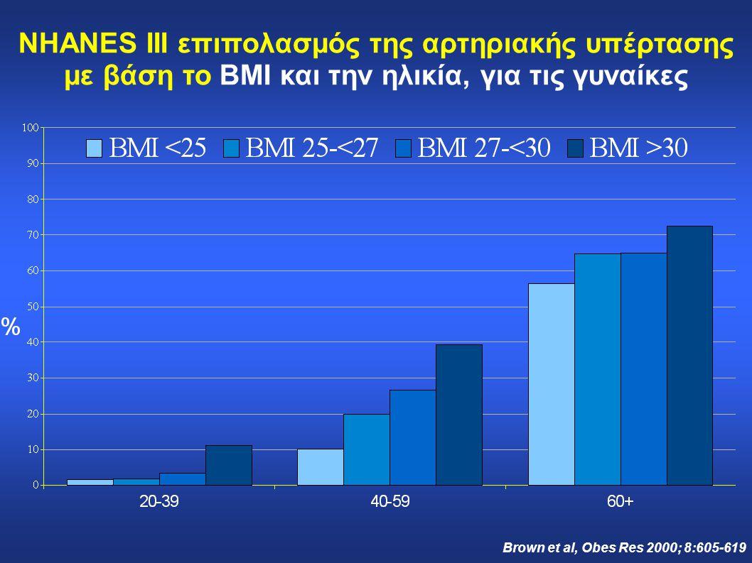NHANES III επιπολασμός της αρτηριακής υπέρτασης με βάση το BMI και την ηλικία, για τις γυναίκες