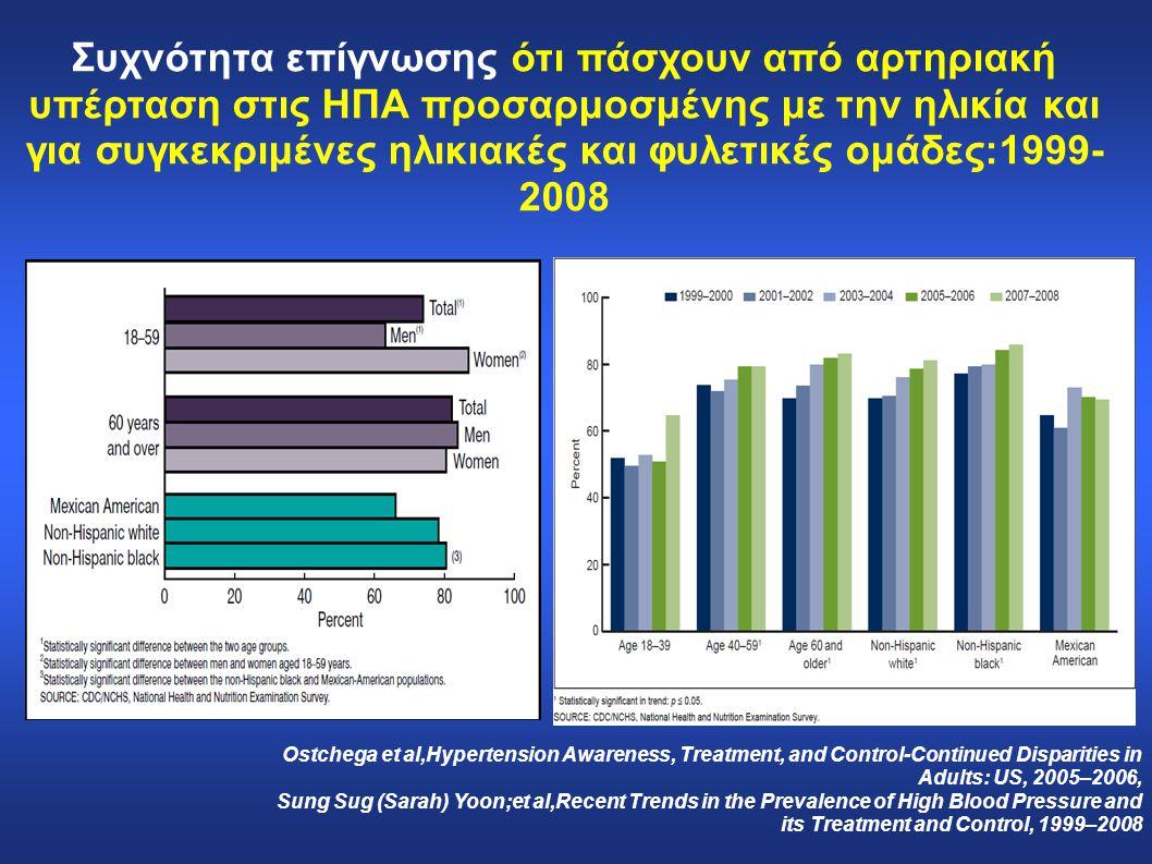 Συχνότητα επίγνωσης ότι πάσχουν από αρτηριακή υπέρταση στις ΗΠΑ προσαρμοσμένης με την ηλικία και για συγκεκριμένες ηλικιακές και φυλετικές ομάδες:1999-2008