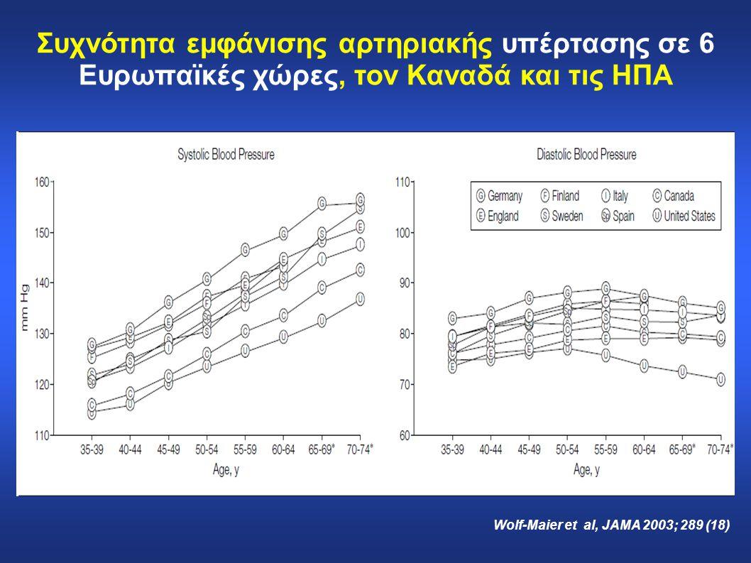 Συχνότητα εμφάνισης αρτηριακής υπέρτασης σε 6 Ευρωπαϊκές χώρες, τον Καναδά και τις ΗΠΑ