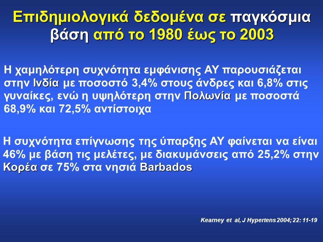 Επιδημιολογικά δεδομένα σε παγκόσμια βάση από το 1980 έως το 2003